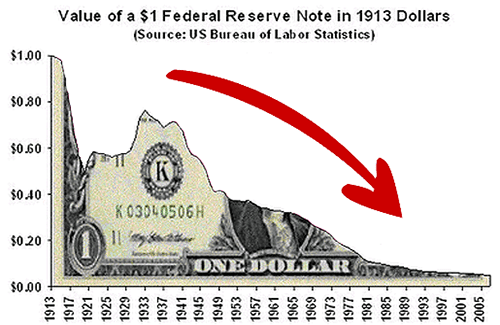 Value of the US Dollar since 1913