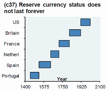 Reserve Currency Does Not Last Forever